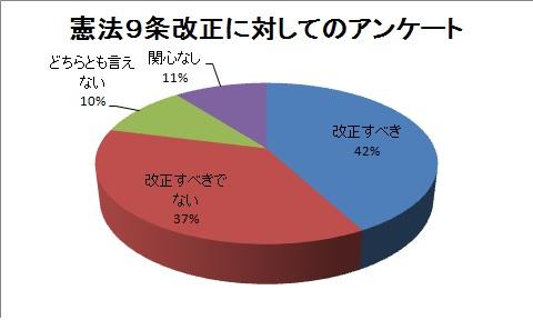 20140503憲法9条改正についてのアンケート結果_グラフ
