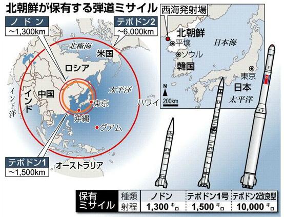 北朝鮮のミサイルの威力