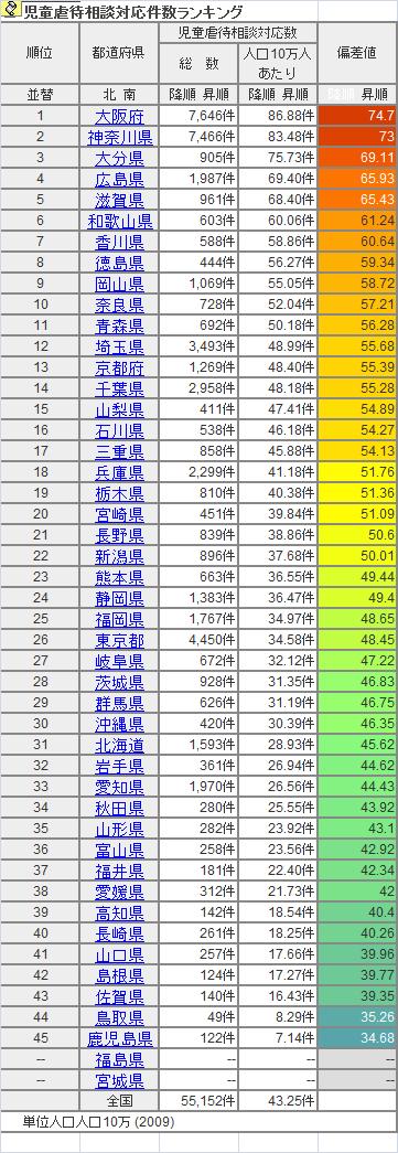 県別児童虐待件数(2010年)