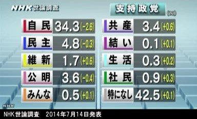 政党支持率 20140714