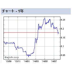 ドル/中国元チャート