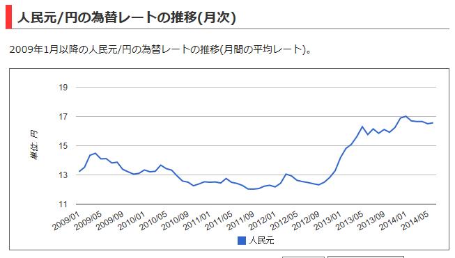 円/中国元チャート2014