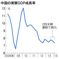 2014年 中国GDP伸び率鈍化