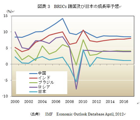 BRICS経済成長予想