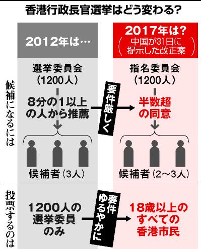 香港行政長官選挙20140901