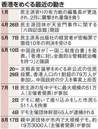 香港を巡る最近の動き20140901産経ニュースより