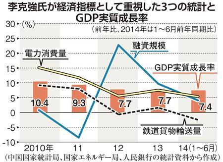 中国経済の実態 GDP実質成長率2010~2014年