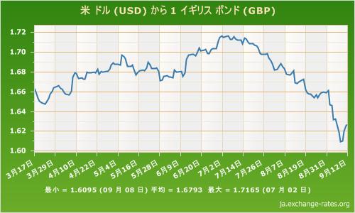 ドル/ポンドレート表 2014913