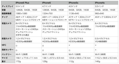 iPhoneスペック比較