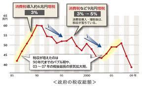消費増税と税収