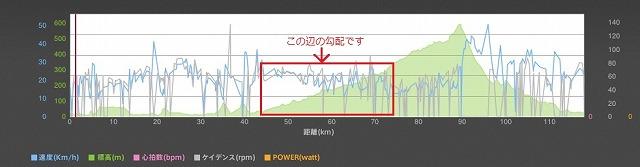 走行グラフ2