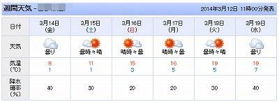 卒業式天気予報