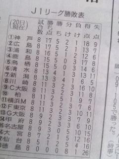 サッカー首位2