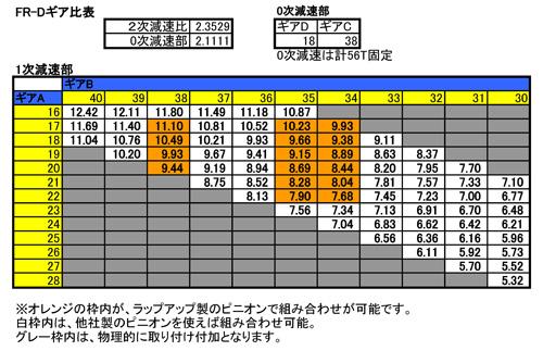 ギア比 18-38