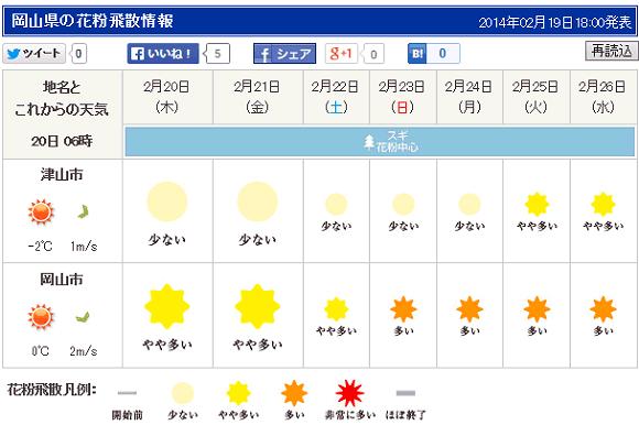 岡山県の花粉情報