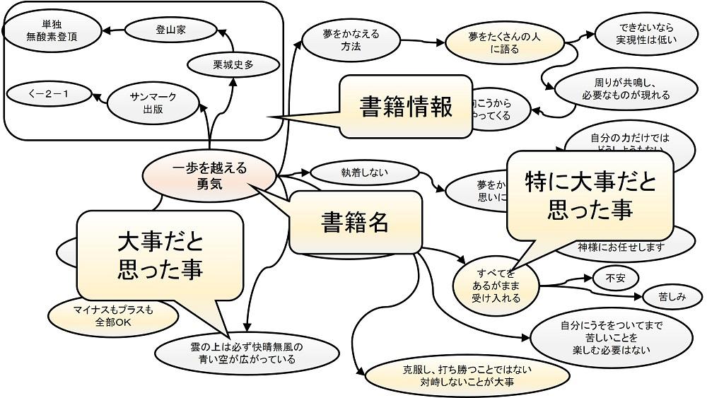 読書ノートの説明