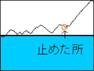 Dai0505m