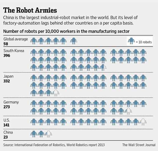 WSJ_number_of_robots_per_workers_image.jpg