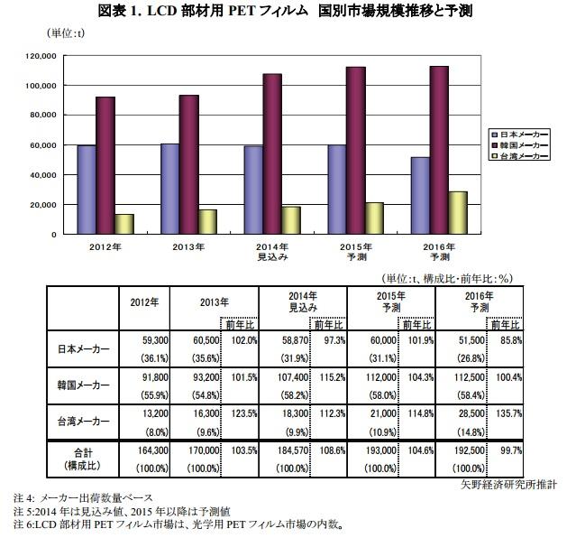 yano_PET-film_demand_for_LCD_2014_image.jpg