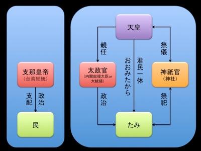 古代日本の体制、天皇、太政官、神祇官