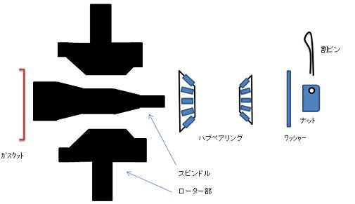 ハブベアリング構造1