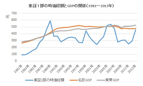 東証1部の時価総額とGDPの関係